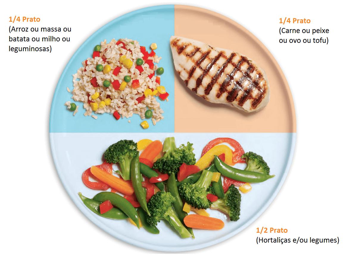 Proporções de alimentos em um prato
