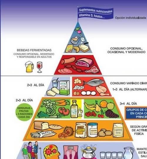 Conheça a nova pirâmide nutricional