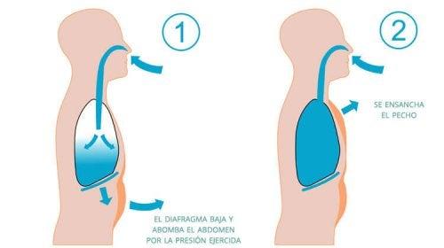 Respiração para controlar a insônia