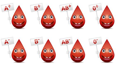 Imagem dos tipos de sangue