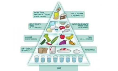 Guia de alimentos em uma dieta
