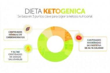 Dieta cetogênica: seu objetivo e seus riscos