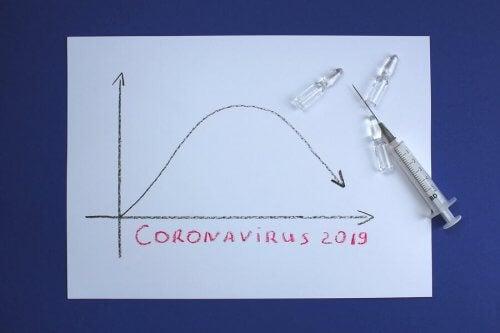 Curva de contágio do coronavírus