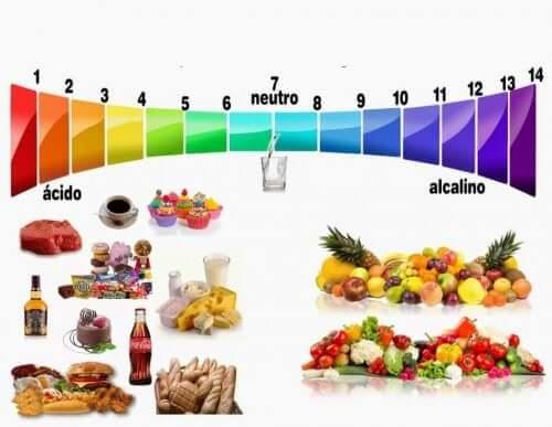 Tabela da dieta alcalina
