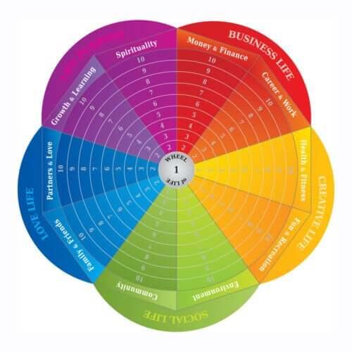 A roda da vida como ferramenta de mudança